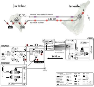 IC-Canary_islands_teleportation_arXiv