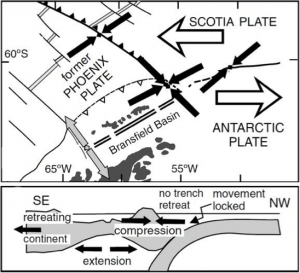 González-Casado, J. M., Robles, J. L. G., & López-Martínez, J. (2000). Bransfield Basin, Antarctic Peninsula: not a normal backarc basin. Geology, 28(11), 1043-1046.