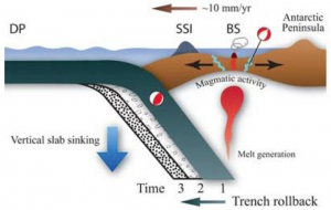 Dziak, R. P., Park, M., Lee, W. S., Matsumoto, H., Bohnenstiehl, D. R., & Haxel, J. H. (2010). Tectonomagmatic activity and ice dynamics in the Bransfield Strait back‐arc basin, Antarctica. Journal of Geophysical Research: Solid Earth, 115(B1).